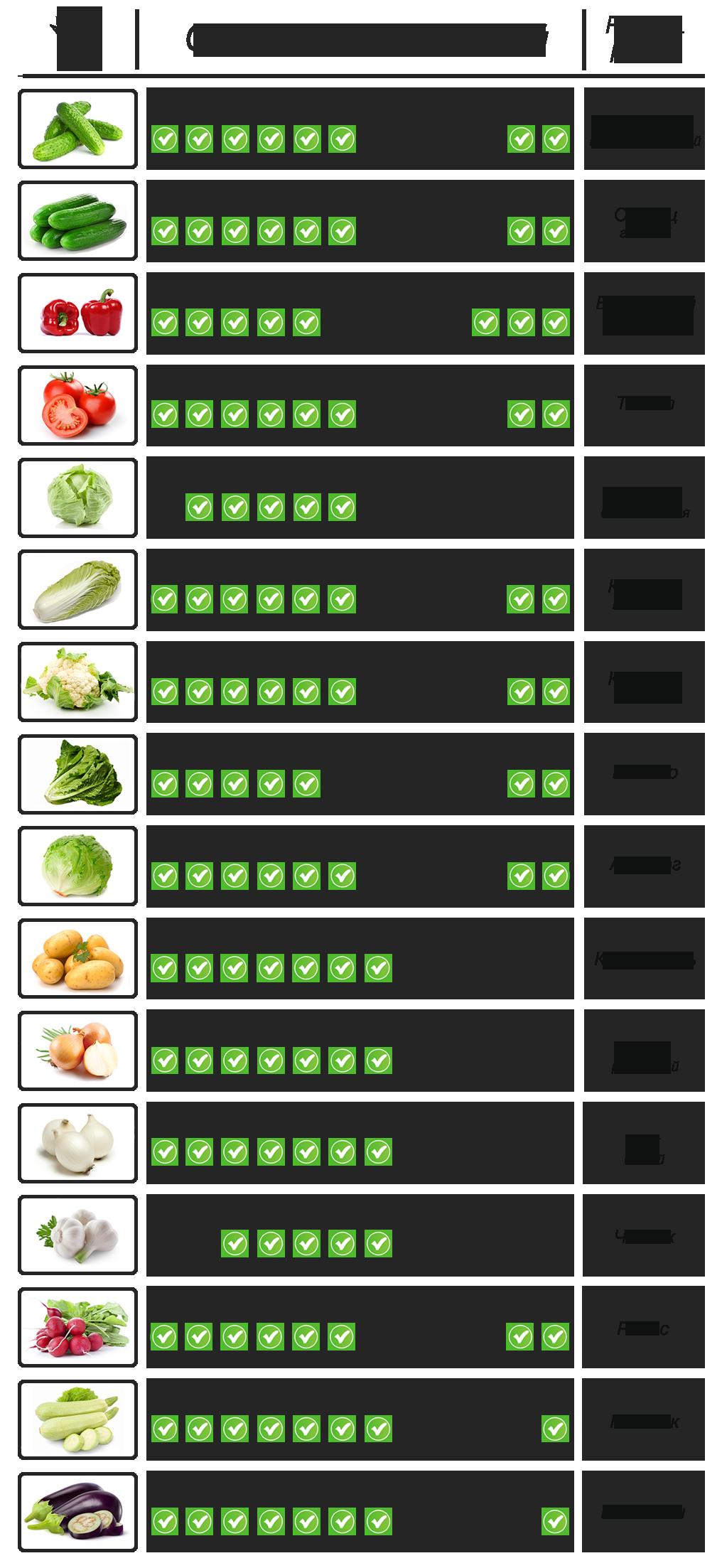 Сезонность овощей